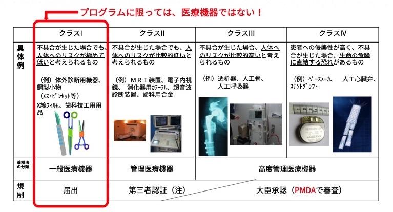 分類 医療 機器 クラス